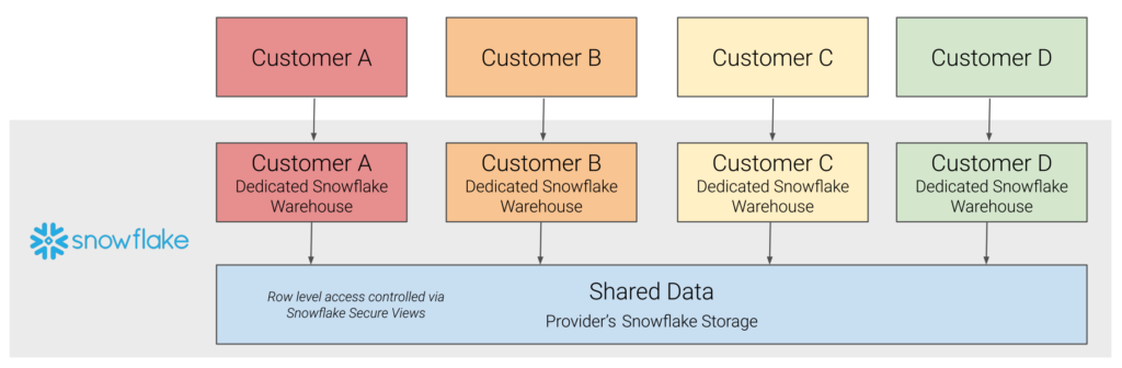Game changer: Use Snowflake Data Sharing and Looker to